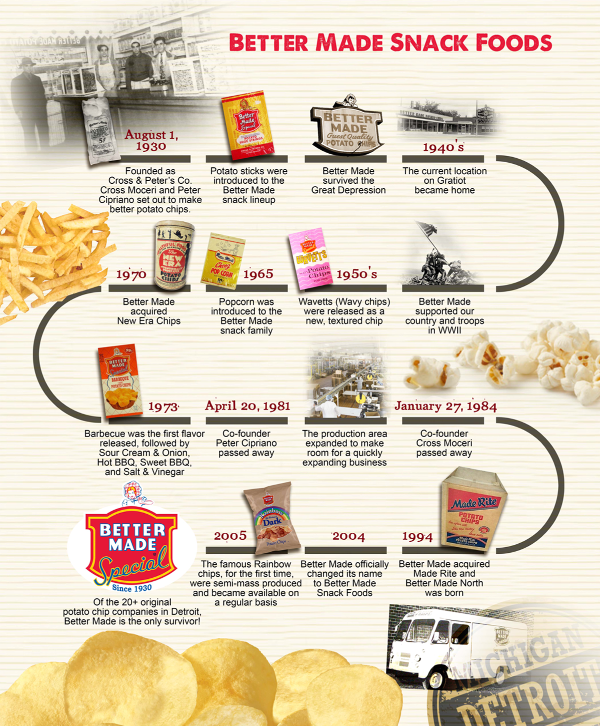 History of Bettermade